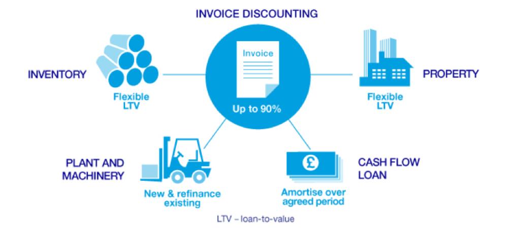 Asset Based Lending - SJT Advisory